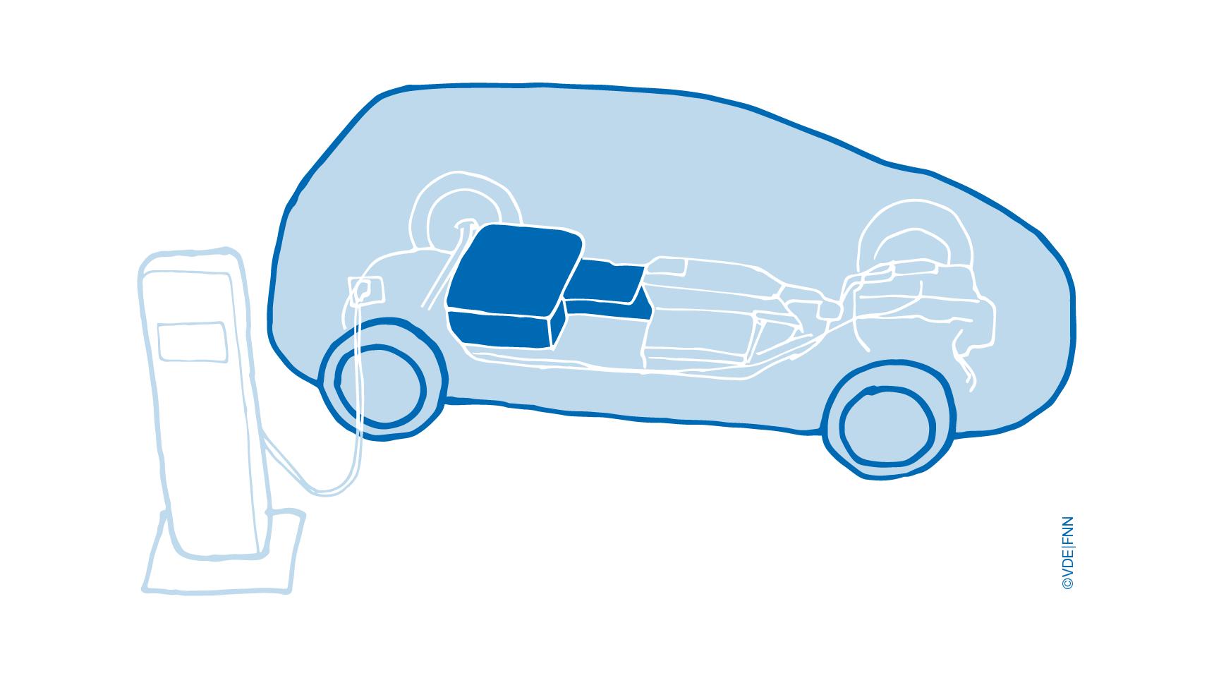 Second-Life-Batterien können als Stromspeicher dienen und werden an Ladestationen aufgeladen. Sie tragen zur Flexibilität des Energiesystems bei.
